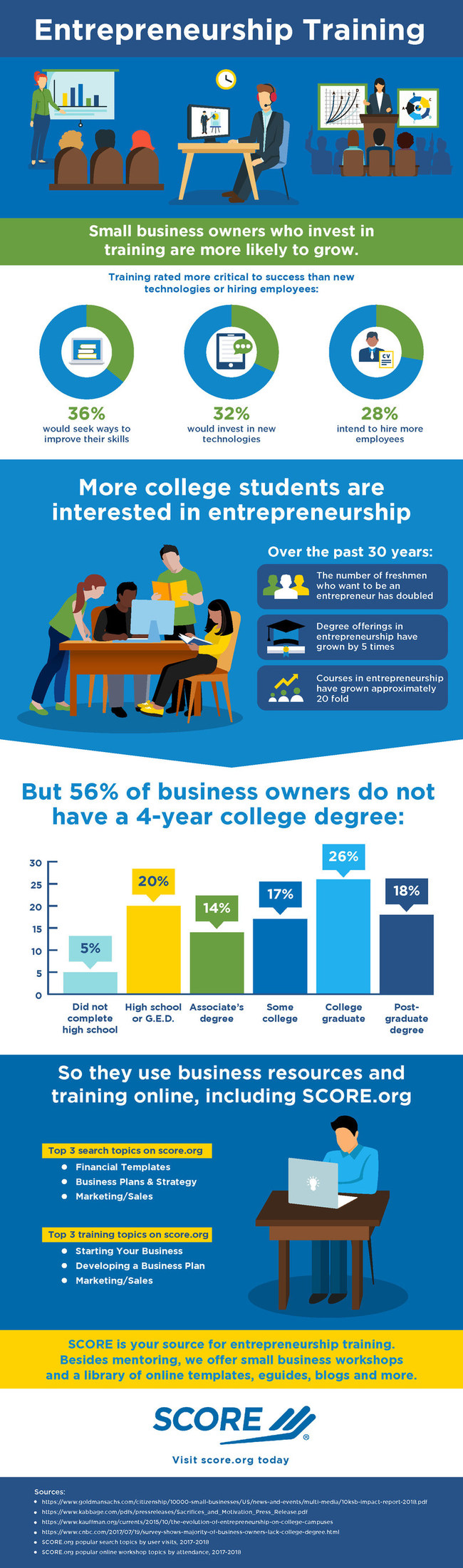 Business owners are turning to training and education to spur business growth, according to data compiled by SCORE, mentors to America's small businesses. Although degree offerings in entrepreneurship have grown by five times in the past 30 years, 56% of business owners do not have a four-year degree – and are instead taking advantage of other low-cost educational resources.