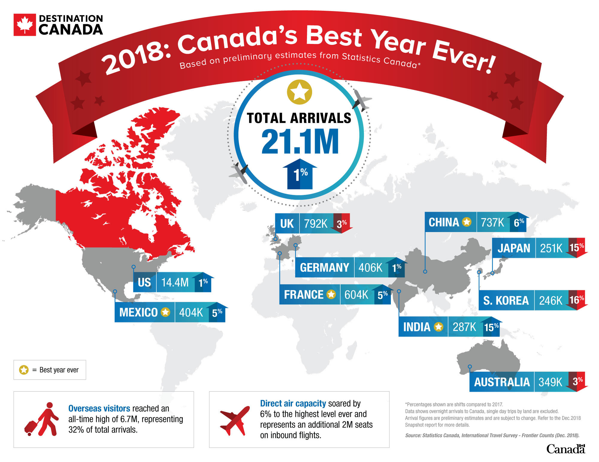2018: Canada's Best Year Ever infographic (CNW Group/Destination Canada)