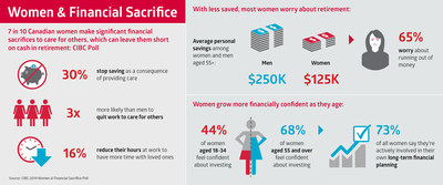7 in 10 Canadian women make significant financial sacrifices to care for others, which can leave them short on cash in retirement: CIBC Poll (CNW Group/CIBC - Consumer Research and Advice)