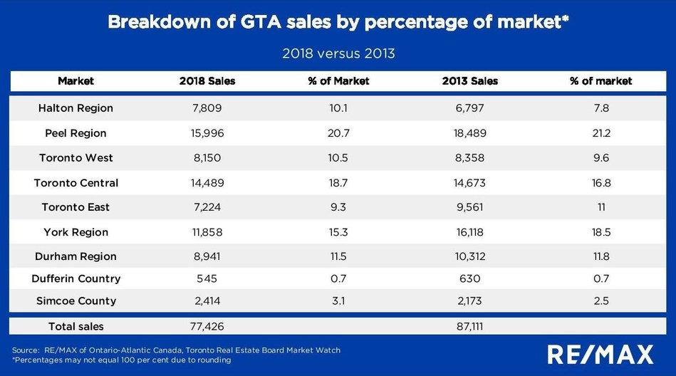 Breakdown of GTA sales by percentage of market - 2018 versus 2013 (CNW Group/RE/MAX Ontario-Atlantic Canada)