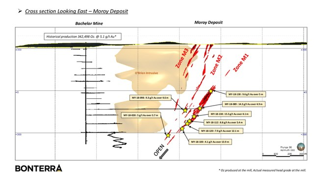 Bonterra Intersects 7.9 g/t Au over 12.1 metres at Moroy (CNW Group/Bonterra Resources Inc.)