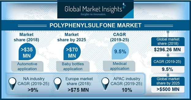 Polyphenylsulfone (PPSU) Market size is set to surpass 25 kilo tons volume consumption up to 2025, according to a new research report by Global Market Insights, Inc.