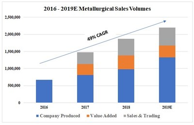 2016 - 2019E Metallurgical Sales Volumes (CNW Group/Corsa Coal Corp.)