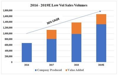 2016 - 2019E Low Vol Sales Volumes (CNW Group/Corsa Coal Corp.)