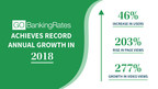 GOBankingRates™ Achieves Record Year of Growth in 2018