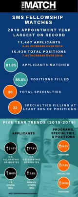 "The NRMP ""Results and Data Specialties Matching Service, 2019 Appointment Year"" is a report of physician Fellowship Matches conducted by the NRMP Specialties Matching Service. The report shows 11,467 applicants with program lists competed for 10,936 fellowship positions offered by 4,750 programs, and includes data on 66 subspecialties within 23 separate Matches."
