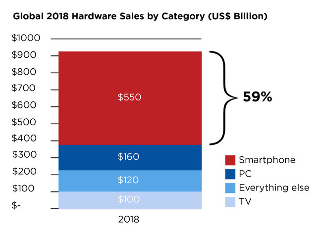 Global 2018 Hardware Sales by Category, Reported in U.S. $ Billions. Jim Harris, reporting live from Mobile World Congress: Smartphones are eating the consumer tech world. A staggering 59% of all global consumer tech spending was on smartphones in 2018. Smartphones are the world's computing device of choice. Globally, we spend more time online using mobiles than computers. More searches performed on mobile than computers. Android is now the dominant operating system.