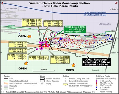 Figure 2 – Western Flanks Long Section looking East showing current drilling pierce points and selected intersections of the Western Flanks shear from current drill results. Note: The Western Flanks Shear is, in part, made up of multiple lodes over a width of approximately 50m.  All intersections are reported as estimated true widths. (CNW Group/RNC Minerals)