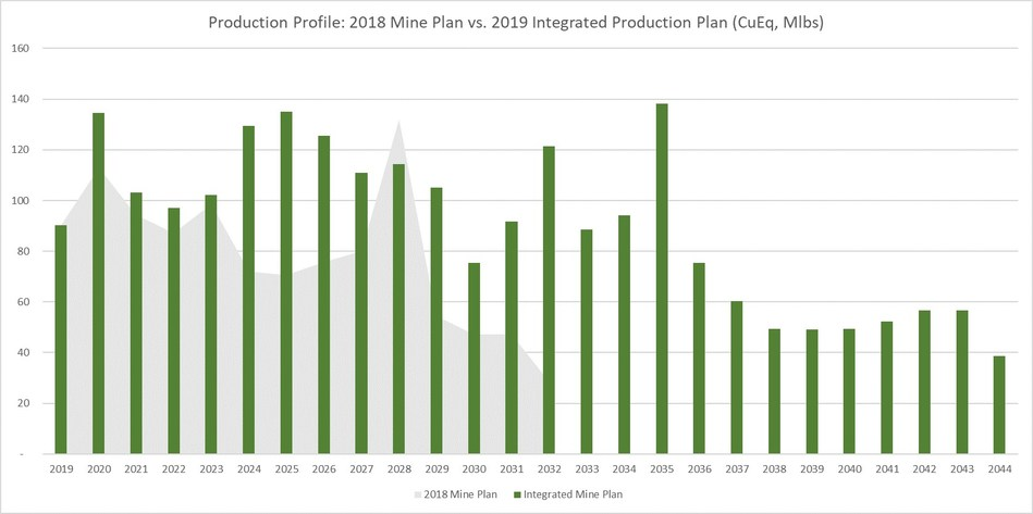 APPENDIX 1: Production Profile Comparison: 2018 Production Plan Vs. Integrated Production Plan (CNW Group/Copper Mountain Mining Corporation)