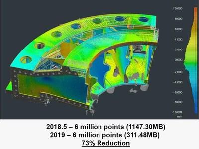 As velocidades de registro e alinhamento de nuvem de pontos do FARO BuildIT Metrology foram aumentadas em até 10 vezes, enquanto os tamanhos dos arquivos de dados foram reduzidos em até 70%.