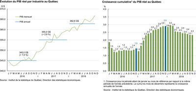 Figure gauche : Évolution du PIB réel par industrie au Québec. Figure droite : Croissance cumulative du PIB réel au Québec (Groupe CNW/Institut de la statistique du Québec)