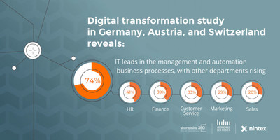 The SharePoint360.de digital transformation study was conducted from July to September 2018 in partnership by Stuttgart Media University and IT portal SharePoint360.de.
