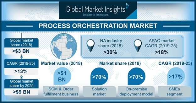 The finance & accounting segment in process orchestration market is projected to grow at a CAGR of over 15% between 2019 to 2025.