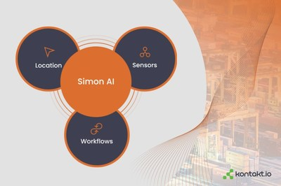 Kontakt.io is launching Simon AI, the plug-and-play location and sensor analytics software suite for safety and efficiency applications in operational environments. The application platform makes enterprise-grade asset and people visibility solutions available to operational users, mainly in small- and medium-sized businesses.