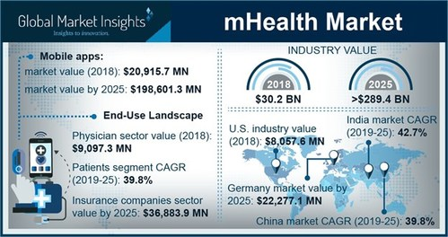 The worldwide mHealth Market is anticipated to achieve more than 38% CAGR to exceed $289.4 Billion by 2025 owing to increasing number of smartphone and tablet users along with growing adoption of healthcare IT.