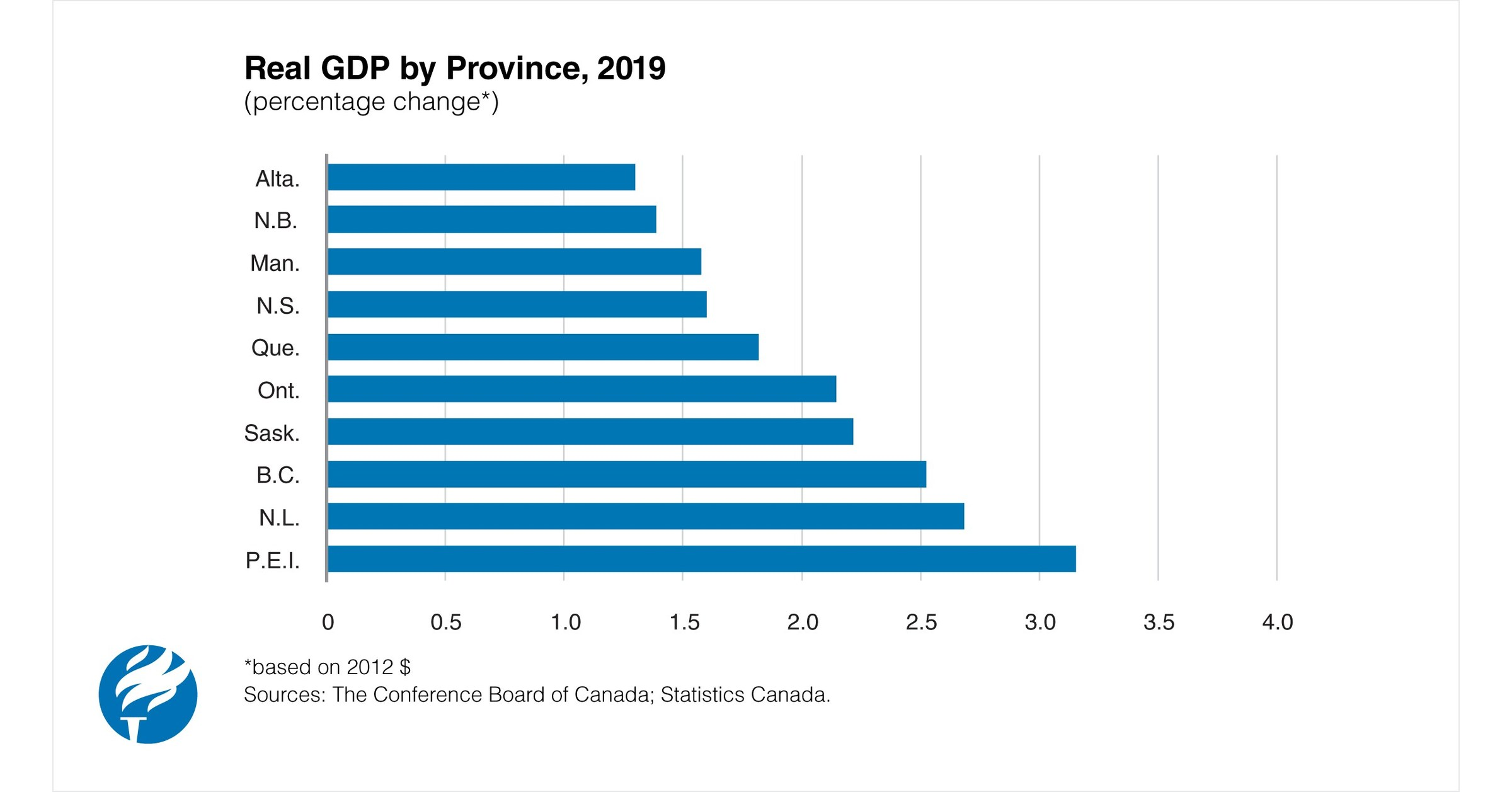 Uneven Economic Outlook for Canadian Provinces in 2019