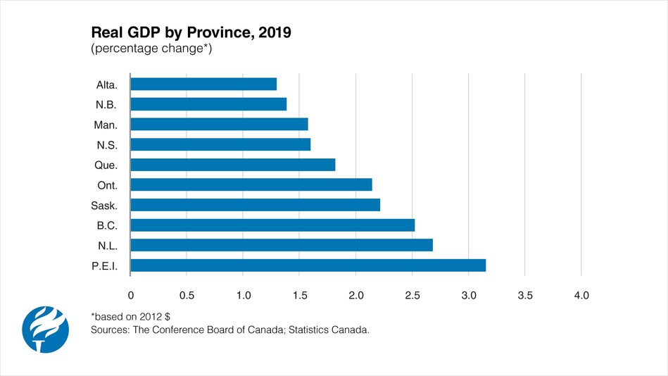 GDP Growth by Province in 2019 (CNW Group/Conference Board of Canada)