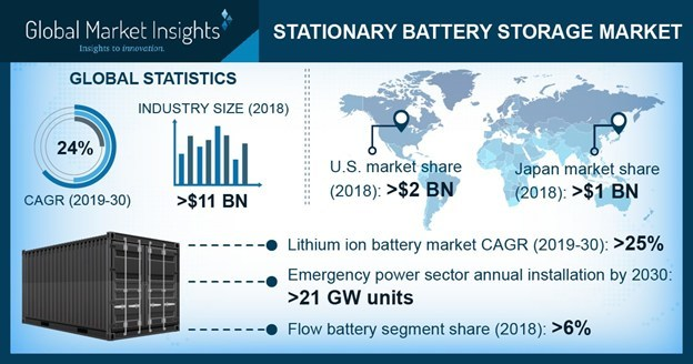 Japan stationary battery storage market size was valued over USD 1 billion in 2018. Increasing electricity consumption owing to the growing commercial and industrial establishments will positively impact the industry growth.