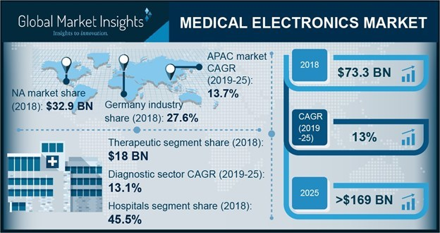 The global medical electronics market is anticipated to secure 13% CAGR to surpass USD 169 billion in given timeframe supported by growing demand for minimally invasive surgeries.