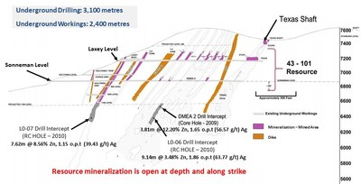 Figure 2. South Mountain Project Long Section (Showing mine levels and ore zones) (CNW Group/BeMetals Corp.)