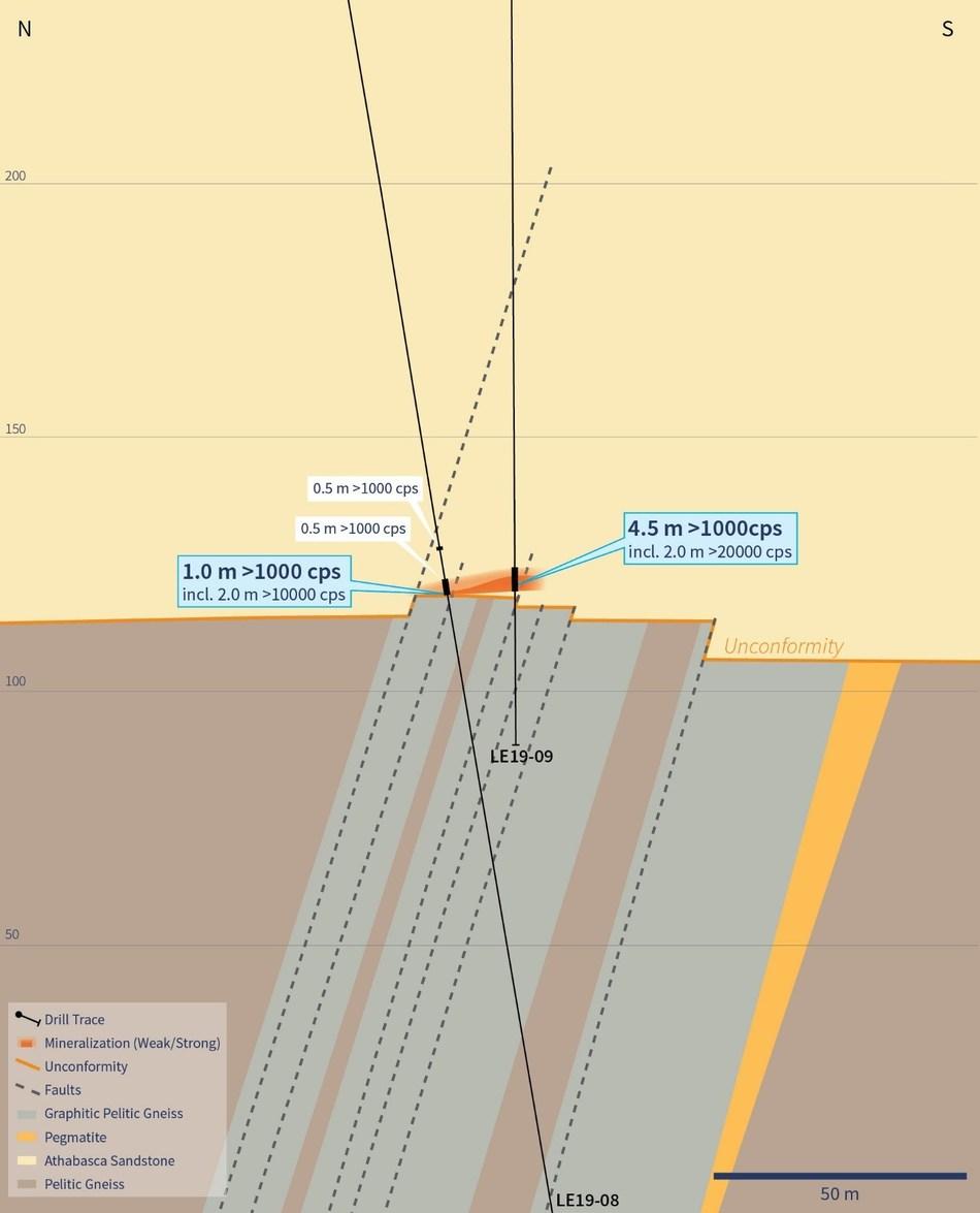 Figure 5 – Cross-Section 4535E (Showing Drill Hole LE19-09) (CNW Group/IsoEnergy Ltd.)