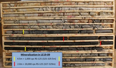 Figure 6 – Core Photo of Mineralization in Drill Hole LE19-09 (CNW Group/IsoEnergy Ltd.)