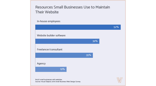 More Than One Third Of Small Businesses Have No Website Survey Finds