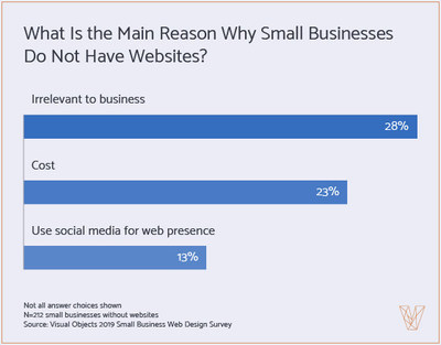 Graph - why small businesses do not have websites