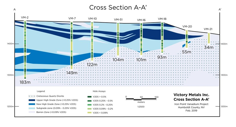 Figure 2. Cross section A-A' (looking North) across Victory's Stage 1 confirmation drill pattern showing grade and distribution of vanadium mineralization in relation to the basic geologic framework. (CNW Group/Victory Metals Inc)