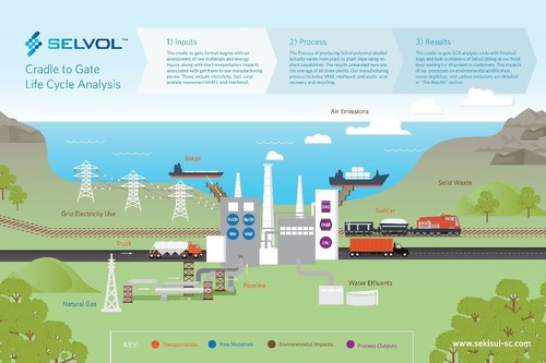 Sekisui Specialty Chemicals, producer of Selvol Polyvinyl Alcohol, recently shared its Life Cycle Analysis or LCA results.
