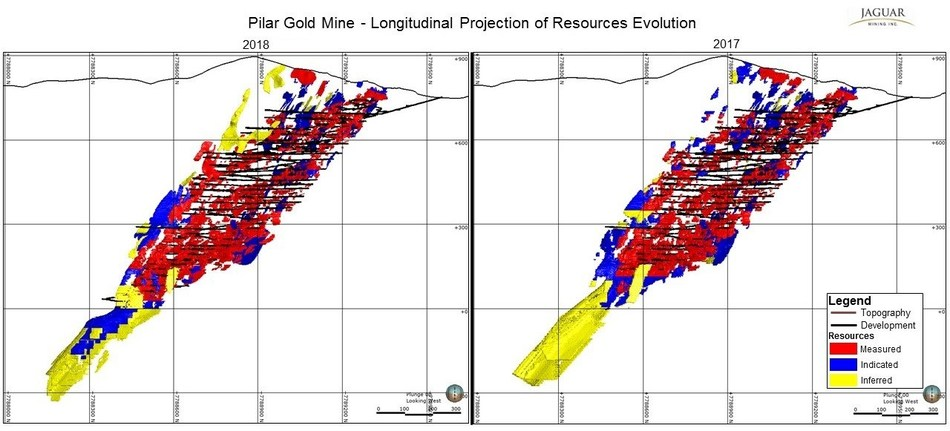 Figure 2: The distribution of Mineral Resources at Pilar Gold Mine as at December 31, 2018, (left) and December 31, 2017, (right) seen from the hanging wall looking west (CNW Group/Jaguar Mining Inc.)