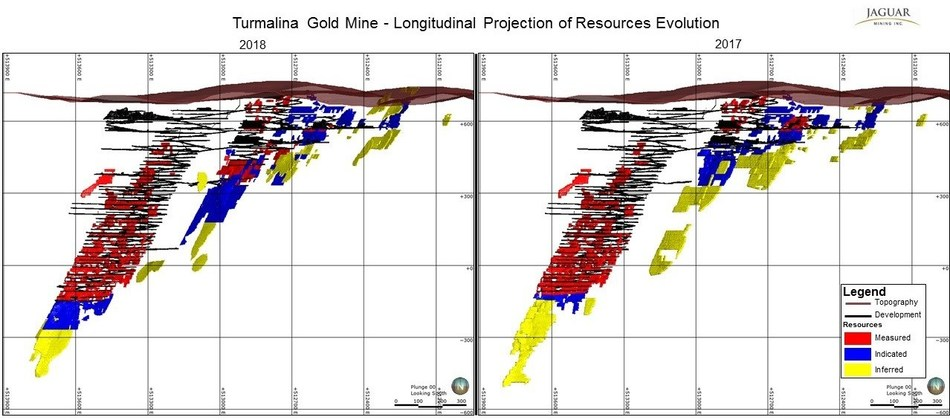 Figure 3: The distribution of Mineral Resources at Turmalina Gold Mine as at December 31, 2018, (left) and December 31, 2017, (right) seen from the hanging wall looking towards the south west. (CNW Group/Jaguar Mining Inc.)