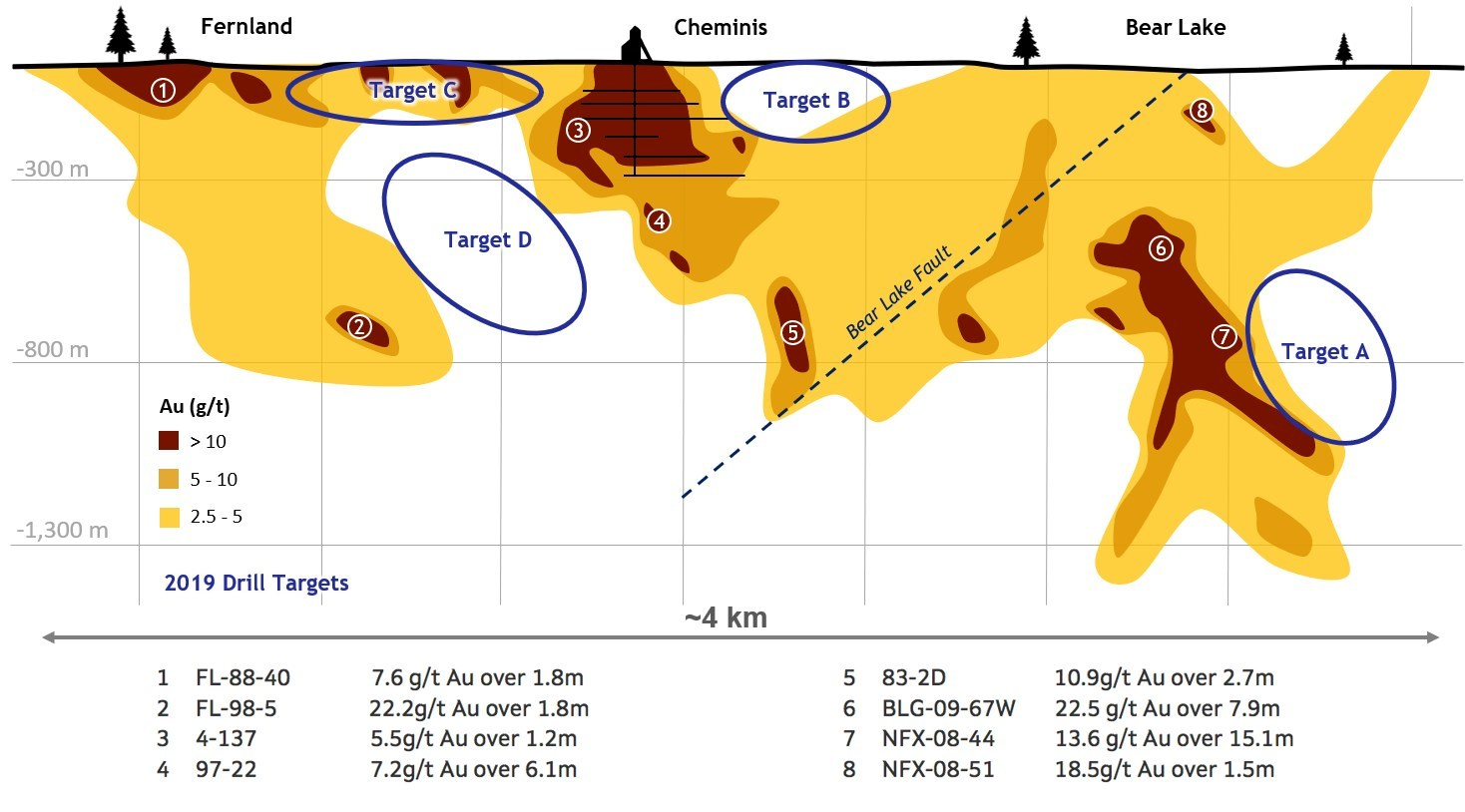 Figure 2. Long section looking north of the Larder deposits showing the 2019 drill program target areas and historical drilling highlights. (CNW Group/Gatling Exploration Inc.)