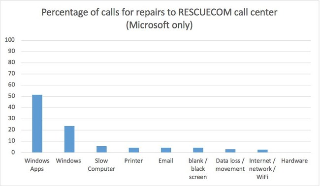 Percentage of calls for repairs to RESCUECOM call center (Microsoft only)