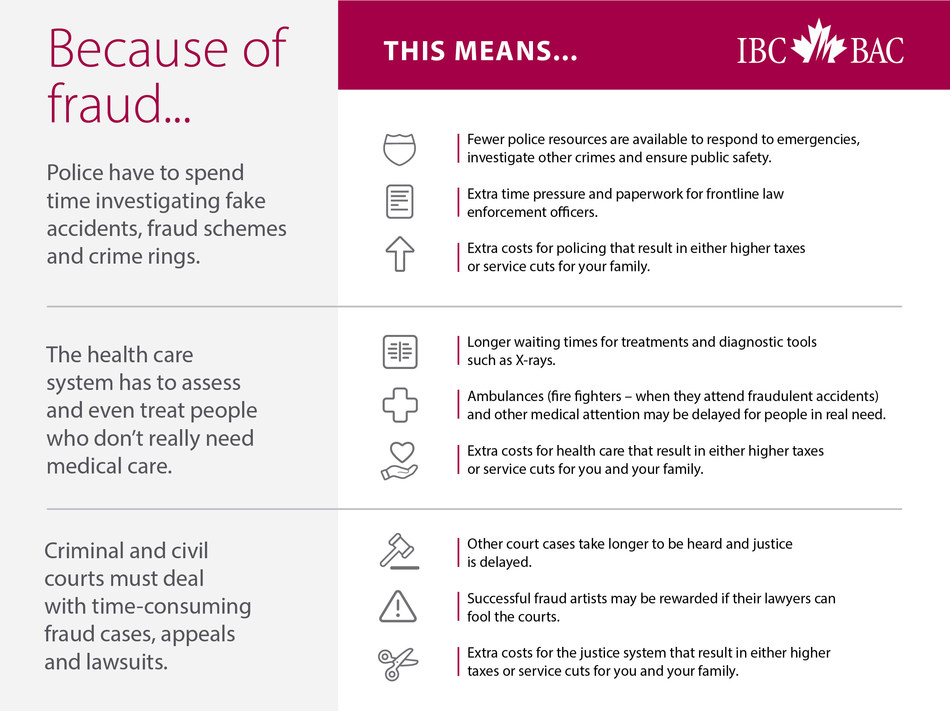 Because of fraud Infographic (CNW Group/Insurance Bureau of Canada)