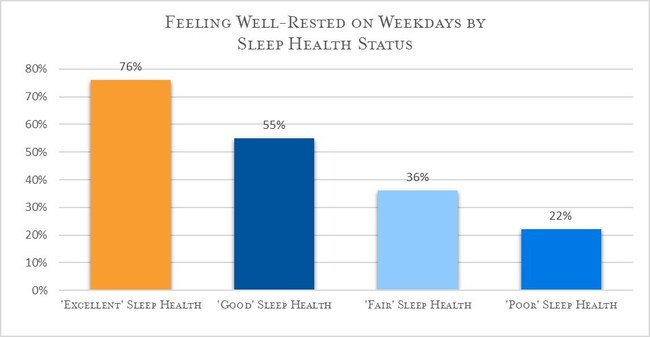 Exhibit B: Overall Sleep Health Index score groups were crossed with responses of feeling well-rested on weekdays.  Those with excellent sleep health were nearly 3.5 times more likely to report feeling well-rested in comparison to those with poor sleep health.