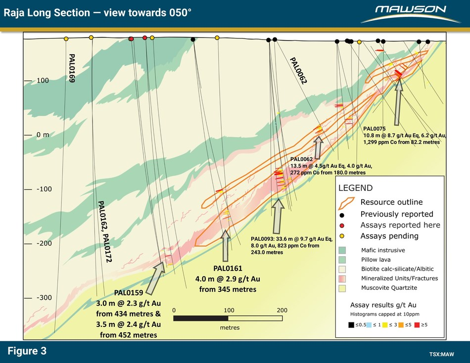 Figure 3: Long section at Raja prospect showing continuation of mineralized sequence below existing resource. Outlines of existing resource are also indicated. (CNW Group/Mawson Resources Ltd.)