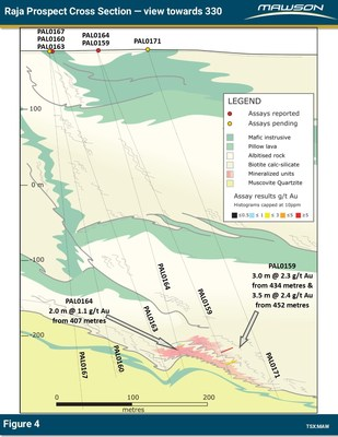 Figure 4: Cross section at Raja prospect showing location of reported drill holes PAL0164 and PAL0159. (CNW Group/Mawson Resources Ltd.)