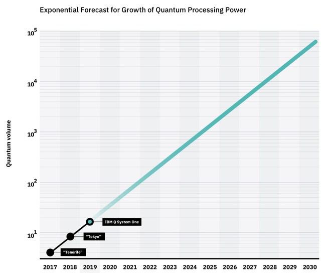 IBM_Quantum_Volume_Growth_Chart