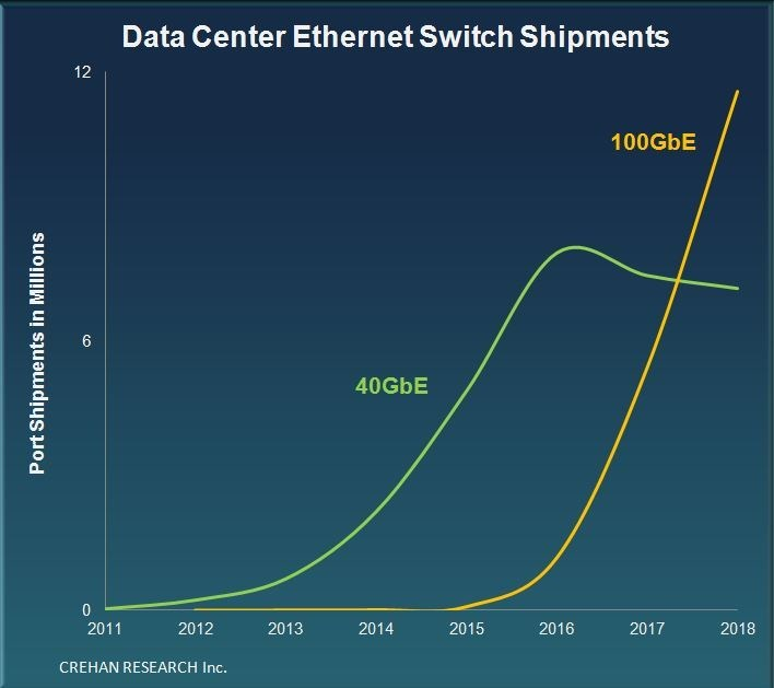 Data Center Ethernet Switch Shipments -- Crehan Research