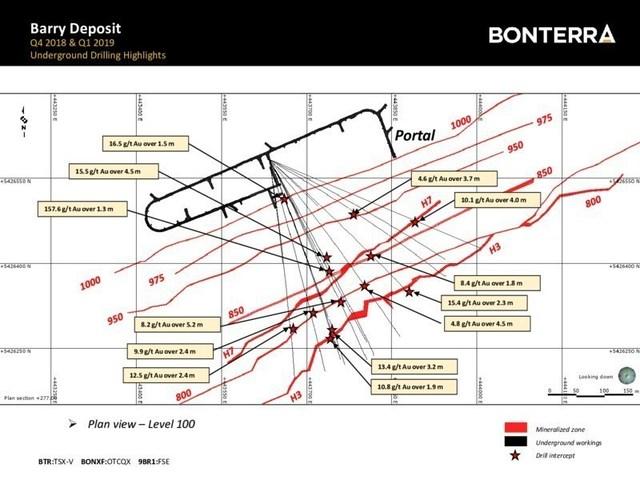 Barry Deposit - Plan View Level 100 - underground drilling highlights (CNW Group/Bonterra Resources Inc.)