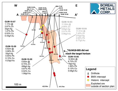 Figure 2 - Longitudinal section showing distribution of drill intercepts at Östra Silvberg (CNW Group/Boreal Metals)