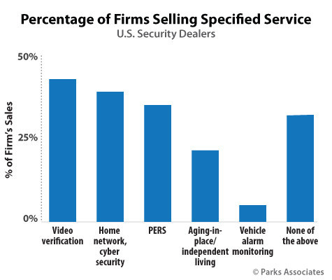 Parks Associates: Percentage of Firms Selling Specified Service