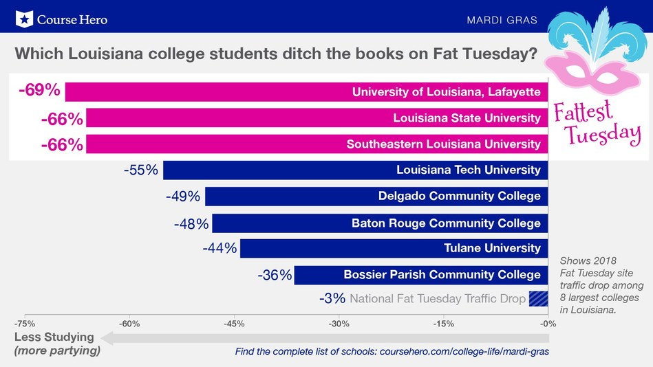 Which Louisiana colleges ditch the books for Fat Tuesday? Course Hero crunched the numbers.