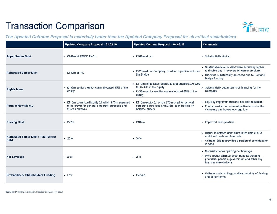 Transaction Comparison