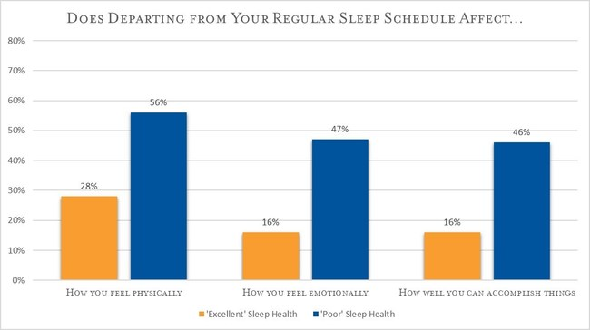 Exhibit A: Overall Sleep Health Index scores were split into four equally sized groups (referred to here as excellent, good, fair, and poor sleep health) and crossed with responses to how greatly a departure of an hour or more from one's typical sleep schedule affects productivity as well as physical and emotional well-being.  Those with poor sleep health reported being most greatly affected on all three scales.