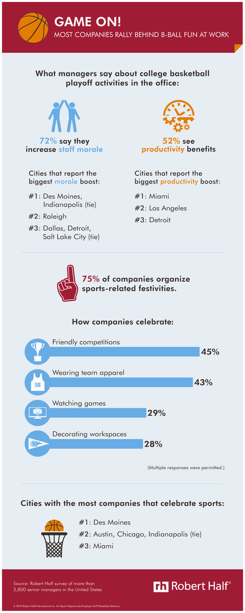 A new Robert Half survey finds a majority of senior managers think college basketball tournament activities improve employee morale and productivity. View this infographic for the research findings: https://www.roberthalf.com/blog/management-tips/game-on-most-companies-rally-behind-b-ball-fun-at-work.