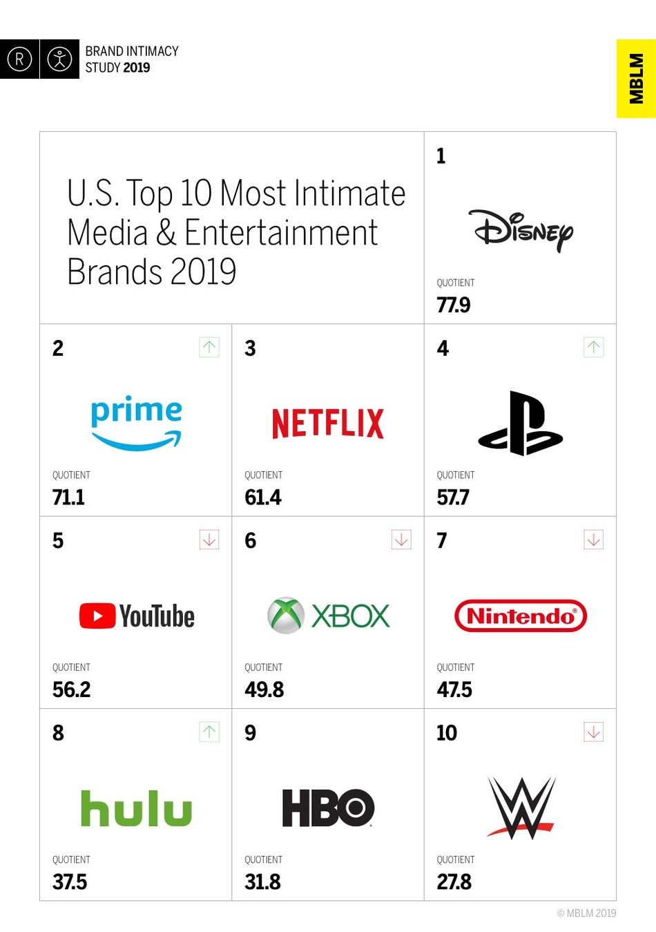 U.S. Top 10 Most Intimate Media & Entertainment Brands 2019