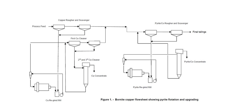 Figure 1. - Bornite copper flowsheet showing pyrite flotation and upgrading (CNW Group/Trilogy Metals Inc.)