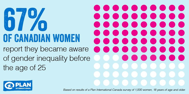 Plan International Canada research showcases the gap in gender equality when girls transition to womanhood and is calling on Canadians to #DefyNormal on International Women's Day. Infographic: Based on results of a Plan International Canada survey of 1,000 women, 18 years of age and older. (CNW Group/Plan International Canada)